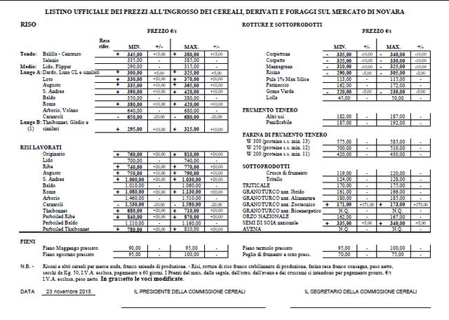 Listino ufficiale dei prezzi all'ingrosso dei cereali, derivati e foraggi sul mercato di Novara